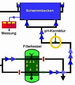 Ionenkonzentration Berechnen :  ~ Themetempest.com Abrechnung