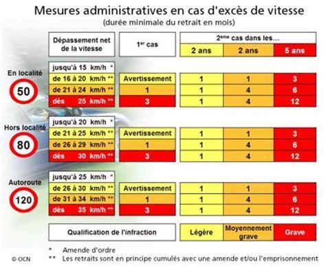 tarif amende excès de vitesse amendes routi 232 res en suisse contravention exces de vitesse