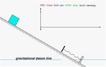 Energy Conservation Incline Rough Ii