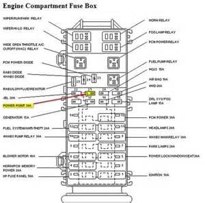 similiar wiring diagram for 1999 ford ranger pick up keywords ford ranger fuse box diagram truck part diagrams green