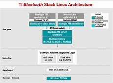 Linux kernel moln movies and tv 2018 tibt42stacklinuxaddon ti bluetooth 42 stack addon urtaz Image collections