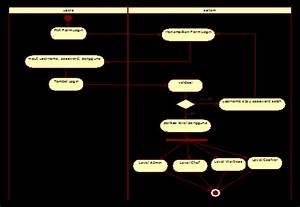 Gambar 4  Diagram Activity Login Admin