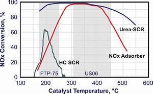 Apparent Temperature Chart Diesel Catalysts