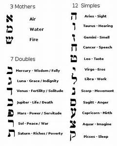 lesson 1 the basics kabbalah somathread With kabbalah hebrew letters