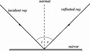 Why Can U0026 39 T A Plane Mirror Form A Real Image At A Finite