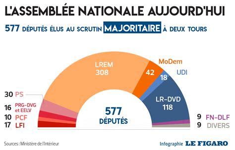 si e de l assembl nationale à quoi ressemblerait l 39 assemblée avec la proportionnelle