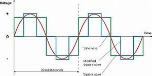 Pure Sine Wave Inverter Design With Code  U0026 Report