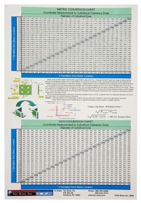 gdt conversion wall chart