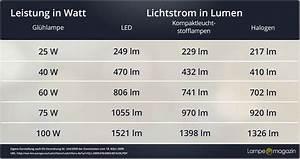 Umrechnung Lumen Watt Led Tabelle : lumen definition und erkl rung lampe magazin ~ Watch28wear.com Haus und Dekorationen