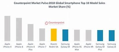 Selling Counterpoint Smartphone Smartphones Market Sales Phones
