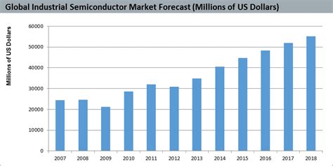 Recovering Economies Driving Growth in the Industrial ...