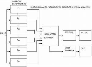 Spectrum Analyzer With Block Diagram