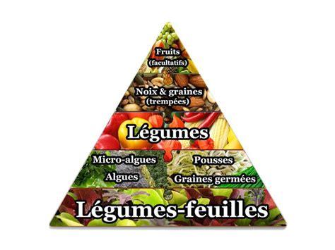 cuisine vivante pour une santé optimale pyramide alimentaire une alimentation vivante équilibrée