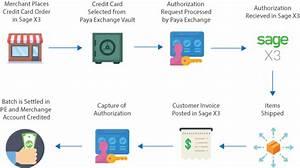Paya Credit Card Flow In Sage X3