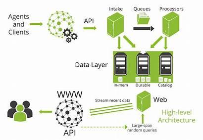 Datadog Architecture Alternative Fms Pandora Comparison Level