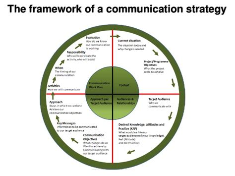 communication strategy leadership development courses calgary communication strategy framework free time management