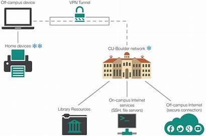 Vpn Diagram Works Network Setup Connectivity Campus