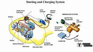 Charging System  Components  Functions  Working Princi