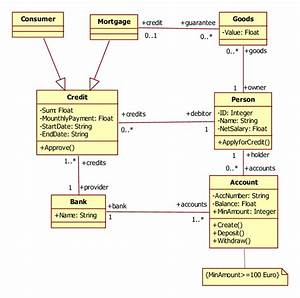 Uml Class Diagram For A Banking System