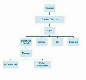 How Do I Make An Organizational Chart In Word Understanding The Football Club Hierarchy