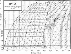 Refrigeration Superheat  Enthaply Explained