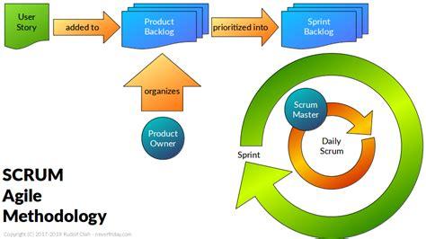scrum methodology diagram neverfriday
