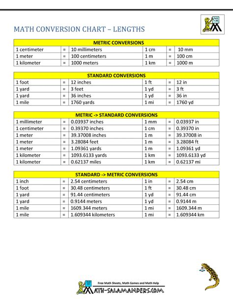 metric  standard conversion chart