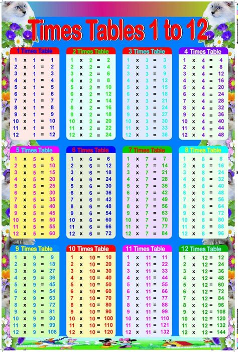 table de multiplication 1 a 12 time table chart 1 12 1000x1000 jpg beverages charts tables and times