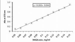 Standard Curve Of N