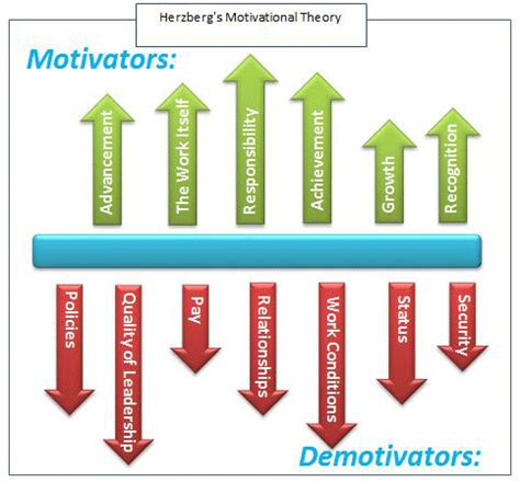 using motivation theories to improve team morale