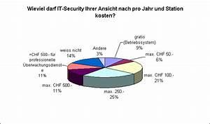 Pelletheizung Kosten Pro Jahr : sua telenet gmbh sec check auswertung umfrage swiss security day 2007 ~ Buech-reservation.com Haus und Dekorationen