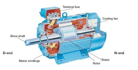 Electric Motor Components by 7 Parts Of Simple Electric Motor And Function Autoexpose