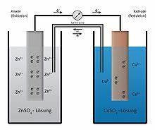 Galvanisches Element Spannung Berechnen : galvanische zelle wikipedia ~ Themetempest.com Abrechnung