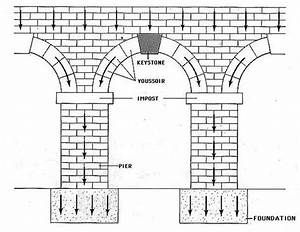 Door Arch Diagram