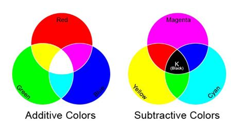 the additive and subtractive color systems are two ways of