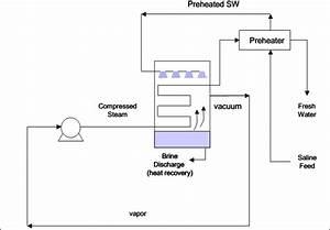 Schematic Diagram Of Single Mechanical Vapor Compression