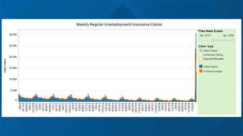 Maine sees first unemployment decline in four weeks amid ...