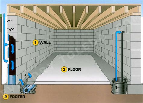 Waterproofing Inside Basement Walls by French Drain System Diagram