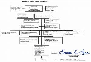 Organization  Mission And Functions Manual  Federal Bureau