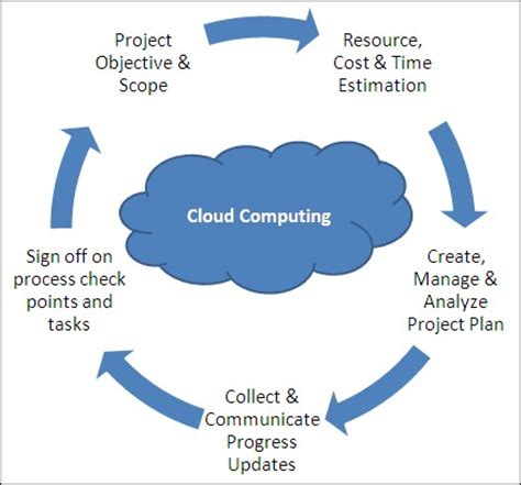 Is Cloud Computing Changing Project Management?  Online. Post Graduate Certificate Of Education. Information On Health Care Administration. Delaware Workers Compensation Insurance. Medicare Supplement Eligibility. Accredited Online Schools For Nursing. 0 Balance Transfer Fees Apple App Programming. Early Childhood Certificate Log File Monitor. Master Of Special Education Piano Movers Inc