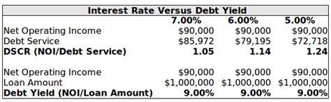 calculate  debt yield