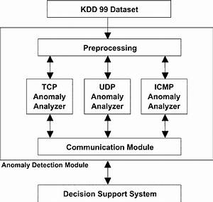 Proposed Hybrid Ids Architecture  Fig  2  Proposed Anomaly