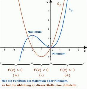 Nullstelle Berechnen Online Rechner : 96 best mathe images on pinterest math chang 39 e 3 and ~ Themetempest.com Abrechnung