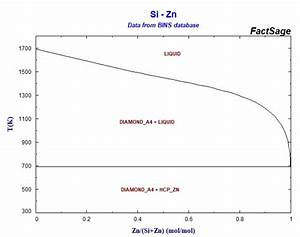 Effect Of Silicon On Zinc