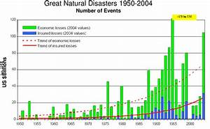 Losses From  U0026quot  Great  U0026quot  Natural Disasters From 1950