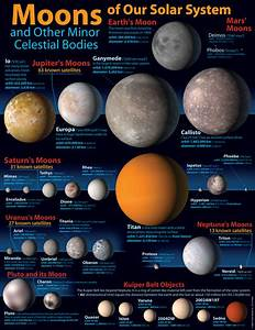 Our Solar System Moons - Pics about space