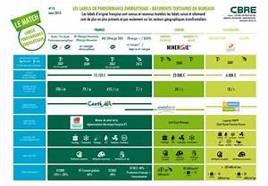 Calcul Consommation énergétique : match 13 des labels de performance nerg tique cartons ~ Premium-room.com Idées de Décoration