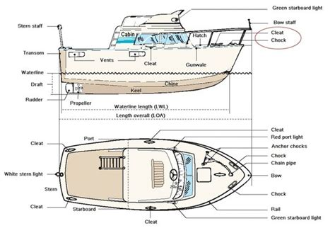 Boat Hull Parts Names by What Is The Name Of The Part Of A Speedboat That Brakes