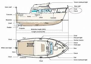 What Is The Name Of The Part Of A Speedboat That Brakes