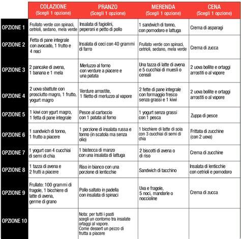 piano alimentare il piano alimentare dura 1 settimana e fa perdere 5 chili
